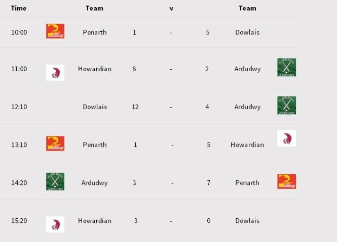 ardudwy-indoor-scores